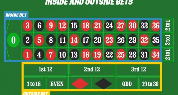Betting roulette orebfuscator bypass 1-3 2-4 betting system
